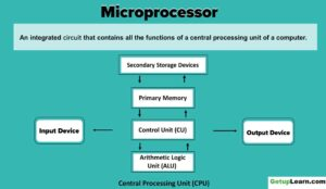 Read more about the article What is Microprocessor? Evolution of Microprocessor, Types, Features
