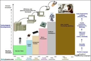 Read more about the article Generations of Computer First To Fifth, Classification, Characteristics, Features, Examples
