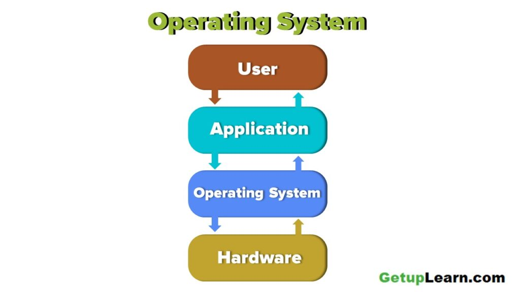 Process Operating System