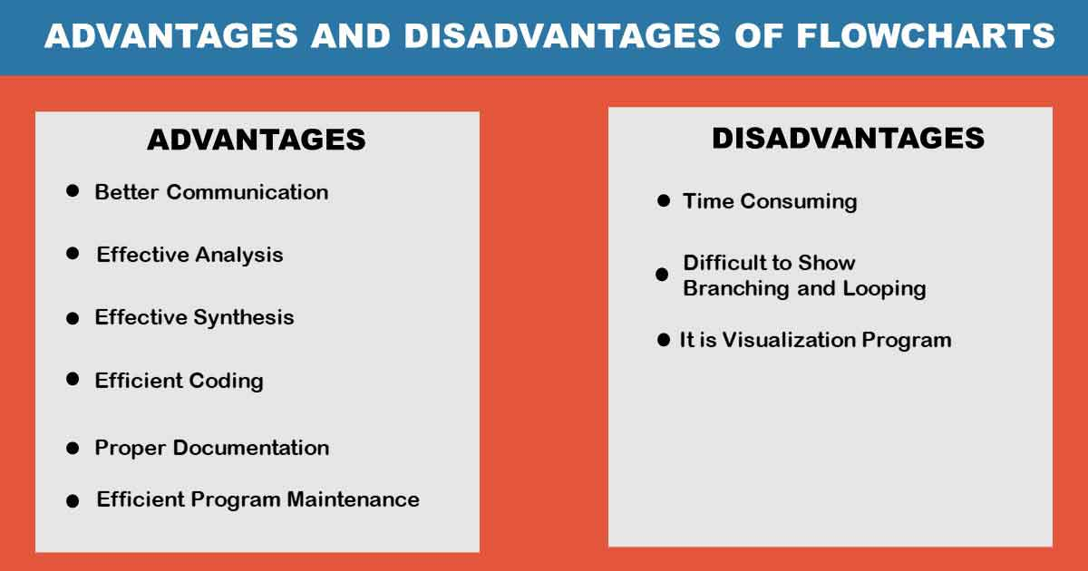 Read more about the article Advantages and Disadvantages of Flowcharts