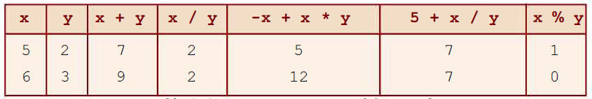 Integer Expressions in C