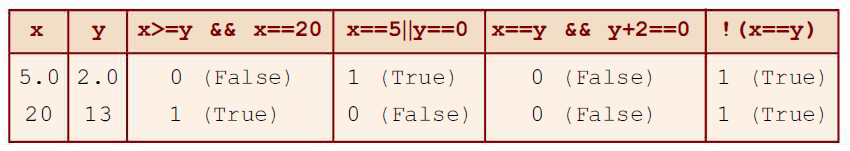 Logical Expressions in C