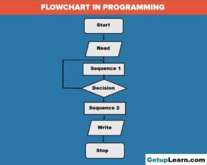 Read more about the article What is Flowchart in Programming? Symbols, Advantages, Preparation