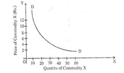 Assumptions of the Law of Demand